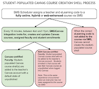 New Canvas Course Shell (automated) Process